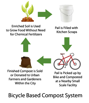 Why Should I Compost Pedal To Petal